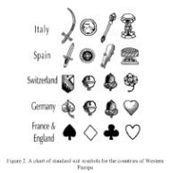 A chart showing standard suit symbols for playing cards in Western Europe (see page 15 of