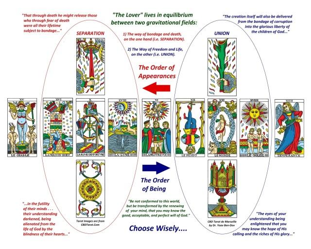 Christian Mediations on the Tarot: The Soul's Choice